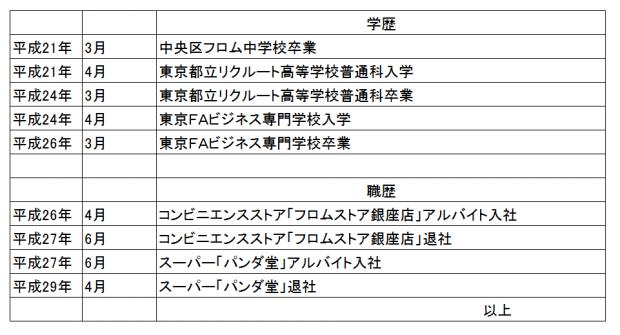 バイト履歴書 フリーター 学歴職歴①