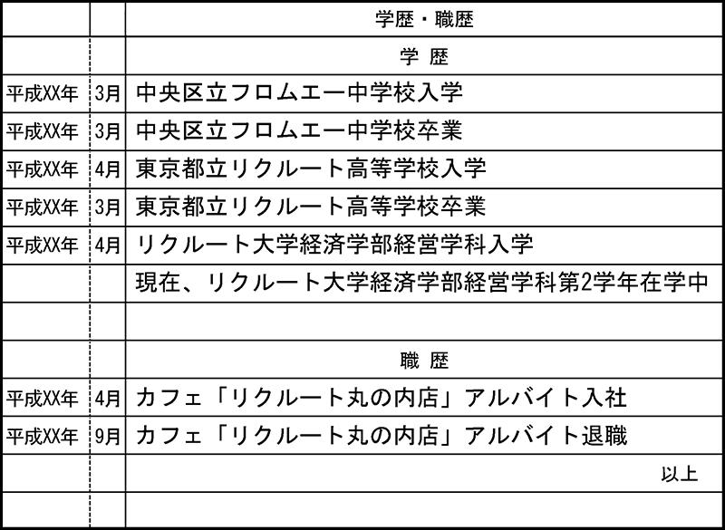 バイト用の履歴書の書き方 のまとめ | フロムエーしよ!!